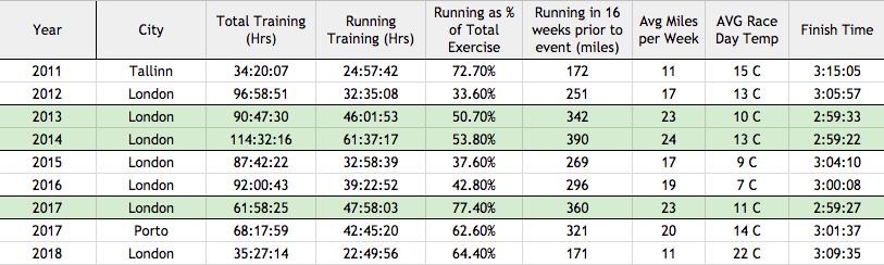 Marathon Table