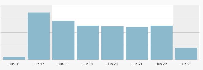 Splento Blog Statistics