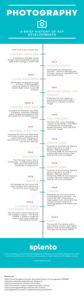 Brief Timeline of Photography Developments