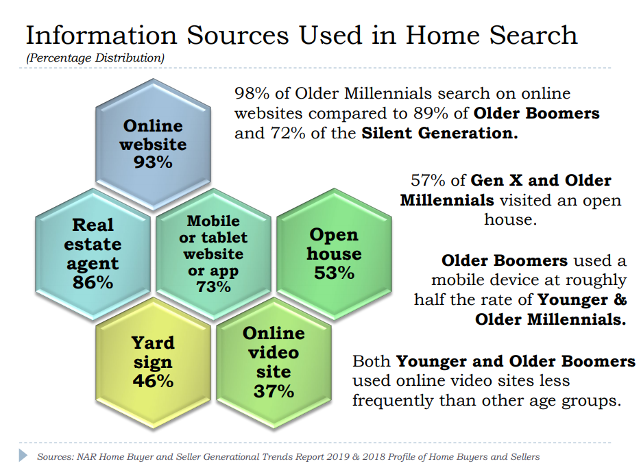 Information sources used for home searches