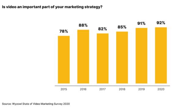 Wyzowl - Video Marketing Stats